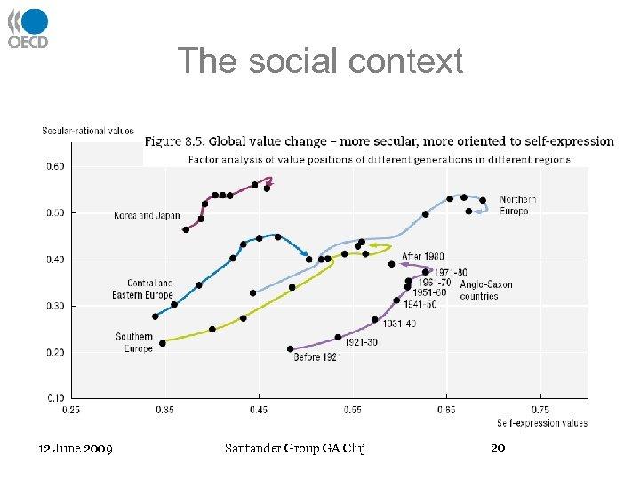The social context 12 June 2009 Santander Group GA Cluj 20