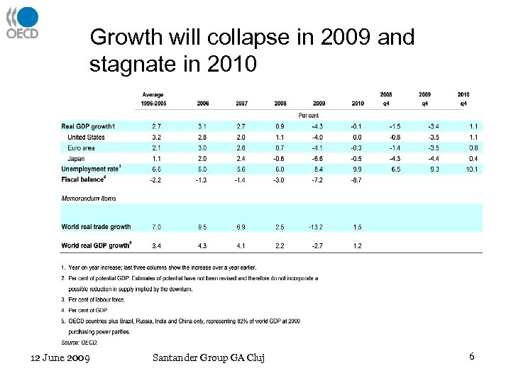 Growth will collapse in 2009 and stagnate in 2010 12 June 2009 Santander Group