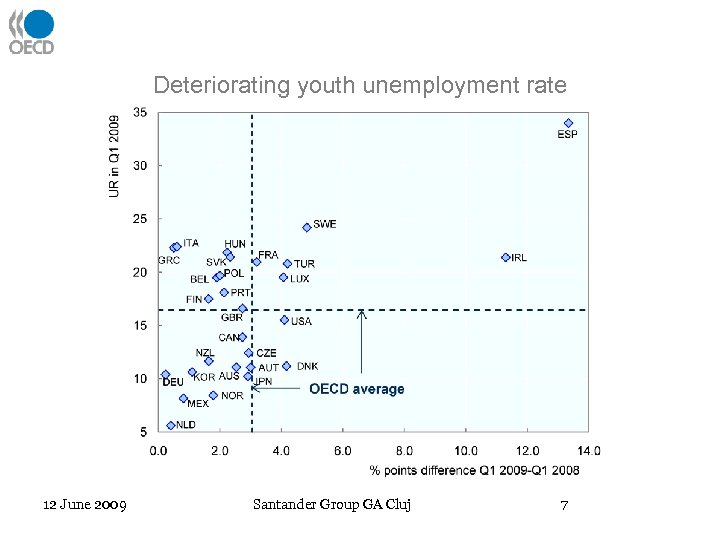 Deteriorating youth unemployment rate 12 June 2009 Santander Group GA Cluj 7