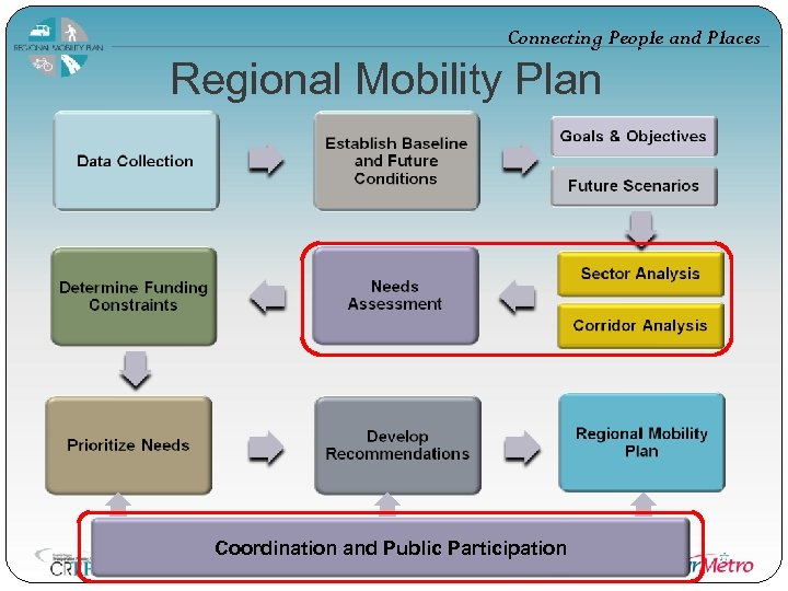 Connecting People and Places Regional Mobility Plan Coordination and Public Participation