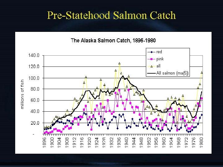 Pre-Statehood Salmon Catch