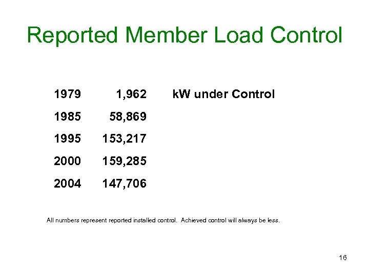 Reported Member Load Control 1979 1, 962 1985 58, 869 1995 153, 217 2000
