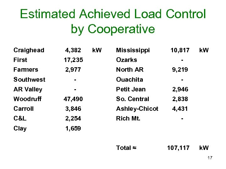 Estimated Achieved Load Control by Cooperative Craighead 4, 382 k. W Mississippi First 17,