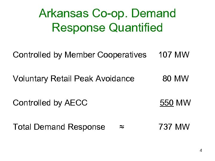 Arkansas Co-op. Demand Response Quantified Controlled by Member Cooperatives Voluntary Retail Peak Avoidance Controlled