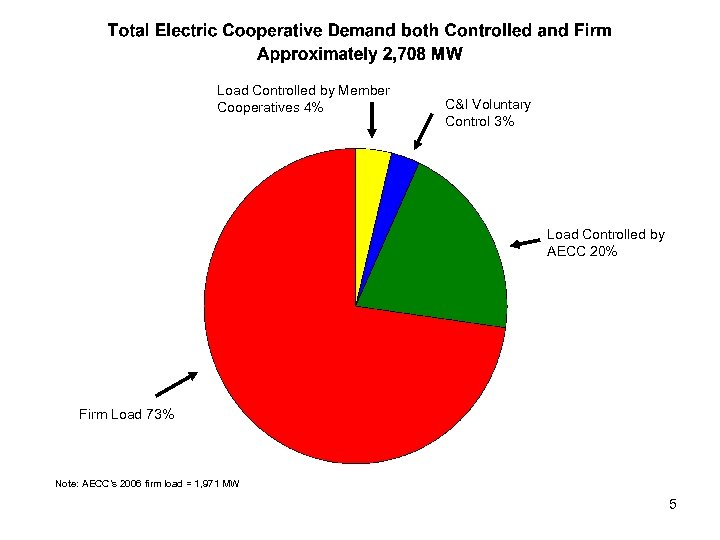 Load Controlled by Member Cooperatives 4% C&I Voluntary Control 3% Load Controlled by AECC