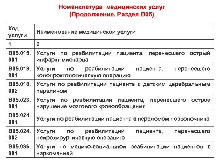 Номенклатура медицинских услуг (Продолжение. Раздел В 05) Код услуги Наименование медицинской услуги 1 2