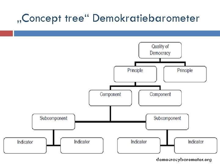 """Concept tree"" Demokratiebarometer democracybarometer. org"
