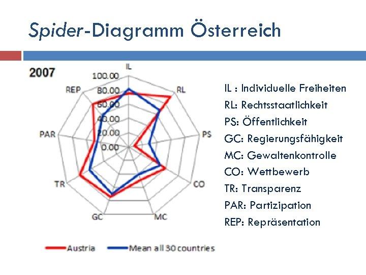 Spider-Diagramm Österreich IL : Individuelle Freiheiten RL: Rechtsstaatlichkeit PS: Öffentlichkeit GC: Regierungsfähigkeit MC: Gewaltenkontrolle