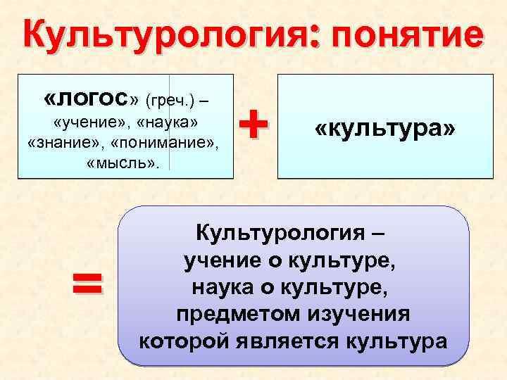 Культурология: понятие «логос» (греч. ) – «учение» , «наука» «знание» , «понимание» , «мысль»