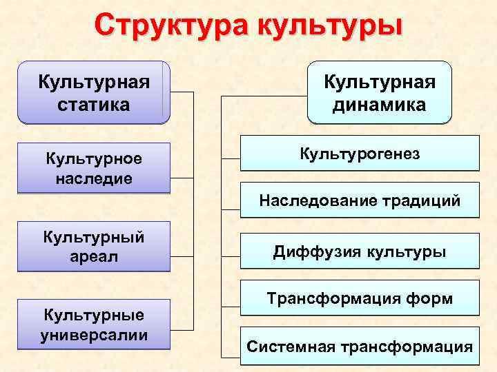 Структура культуры Культурная статика Культурное наследие Культурная динамика Культурогенез Наследование традиций Культурный ареал Культурные