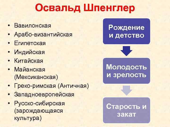 Освальд Шпенглер • • • Вавилонская Арабо-византийская Египетская Индийская Китайская Майанская (Мексиканская) • Греко-римская
