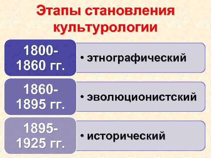 Этапы становления культурологии 18001860 гг. • этнографический 18601895 гг. • эволюционистский 18951925 гг. •