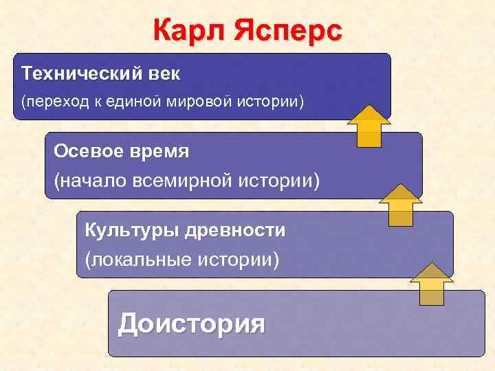 Карл Ясперс Технический век (переход к единой мировой истории) Осевое время (начало всемирной истории)