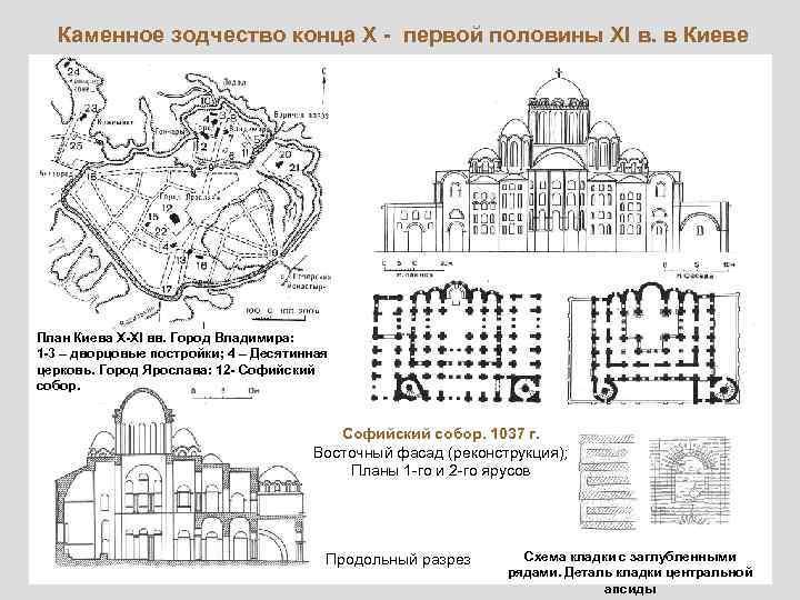 Каменное зодчество конца X - первой половины XI в. в Киеве План Киева X-XI