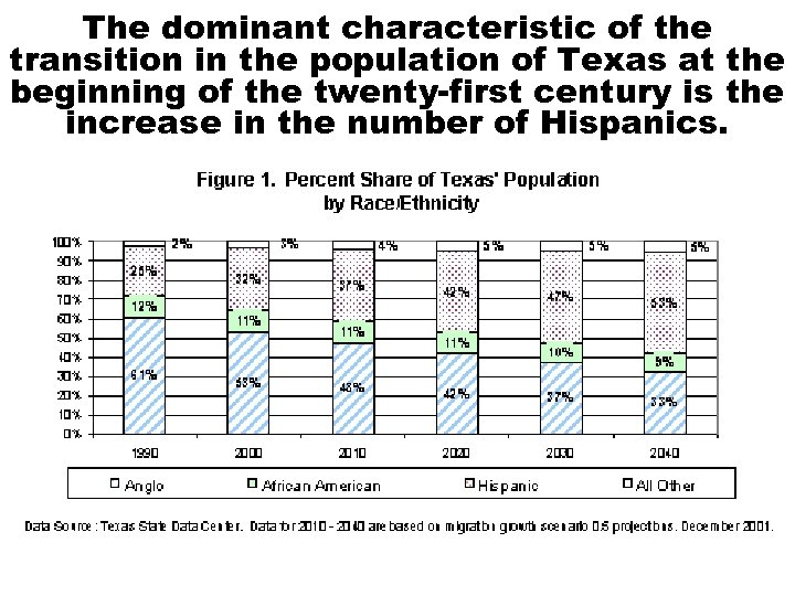 The dominant characteristic of the transition in the population of Texas at the beginning