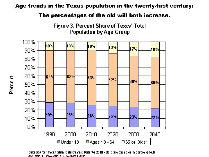 Age trends in the Texas population in the twenty-first century: The percentages of the