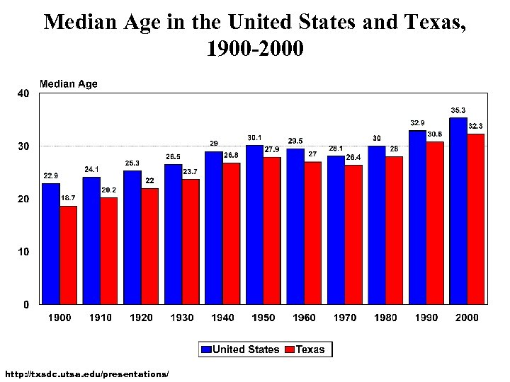 Median Age in the United States and Texas, 1900 -2000 http: //txsdc. utsa. edu/presentations/