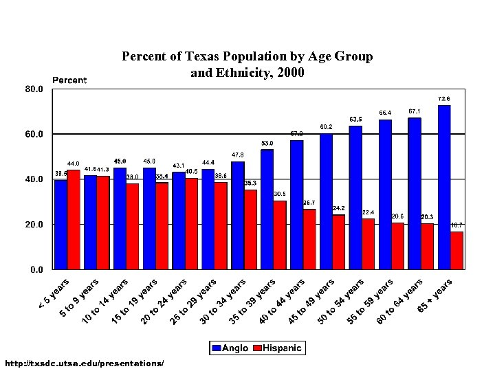 Percent of Texas Population by Age Group and Ethnicity, 2000 http: //txsdc. utsa. edu/presentations/