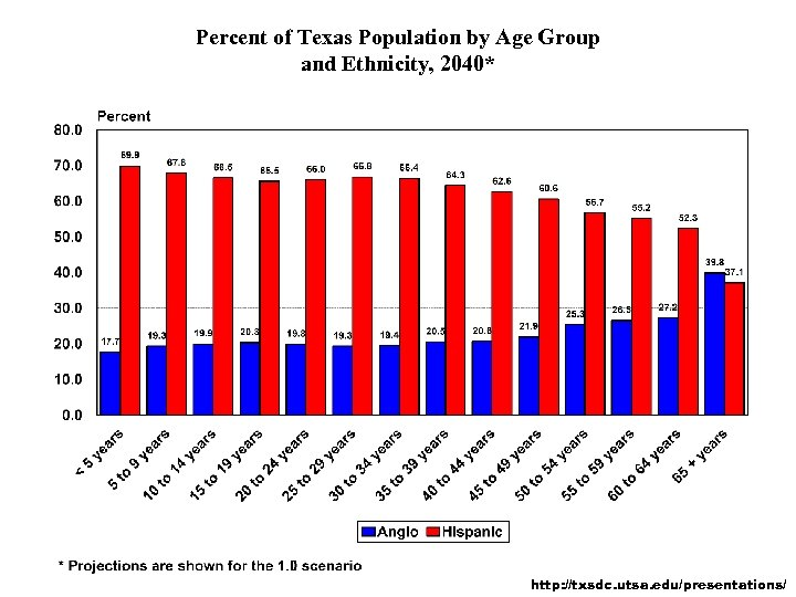 Percent of Texas Population by Age Group and Ethnicity, 2040* http: //txsdc. utsa. edu/presentations/