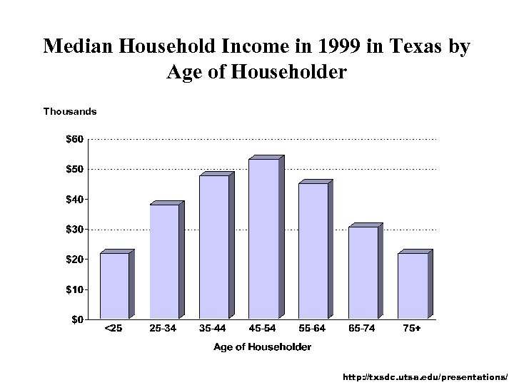 Median Household Income in 1999 in Texas by Age of Householder Thousands http: //txsdc.