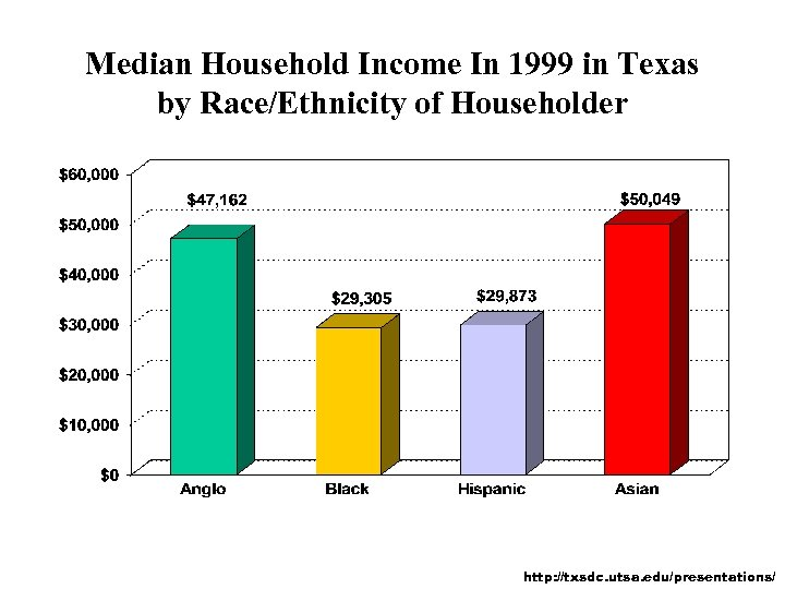 Median Household Income In 1999 in Texas by Race/Ethnicity of Householder http: //txsdc. utsa.