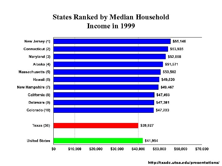 States Ranked by Median Household Income in 1999 http: //txsdc. utsa. edu/presentations/