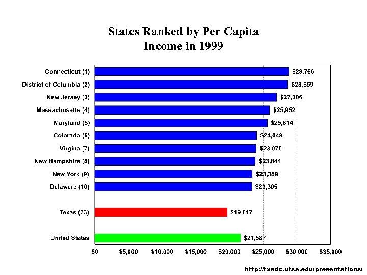 States Ranked by Per Capita Income in 1999 http: //txsdc. utsa. edu/presentations/