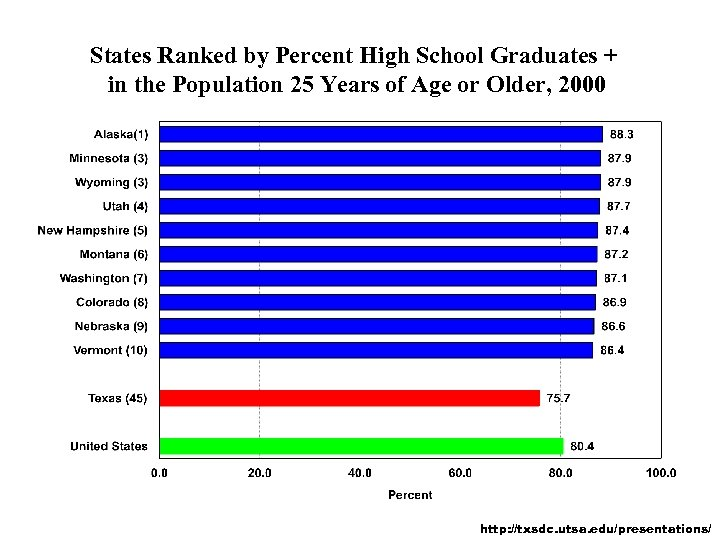 States Ranked by Percent High School Graduates + in the Population 25 Years of