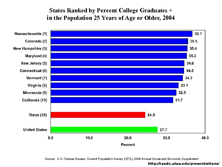 States Ranked by Percent College Graduates + in the Population 25 Years of Age
