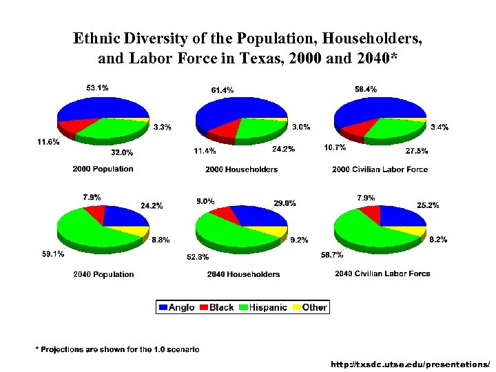 Ethnic Diversity of the Population, Householders, and Labor Force in Texas, 2000 and 2040*