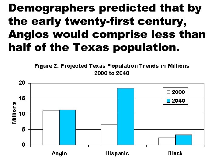 Demographers predicted that by the early twenty-first century, Anglos would comprise less than half