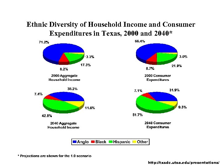 Ethnic Diversity of Household Income and Consumer Expenditures in Texas, 2000 and 2040* http: