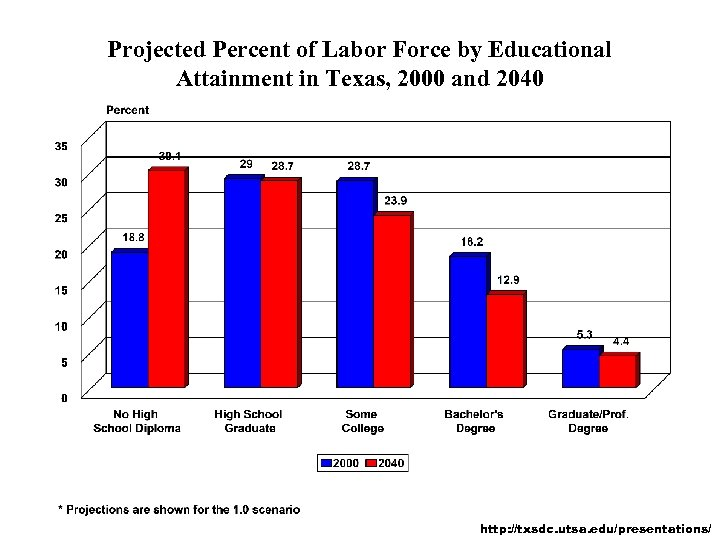 Projected Percent of Labor Force by Educational Attainment in Texas, 2000 and 2040 http: