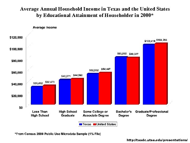 Average Annual Household Income in Texas and the United States by Educational Attainment of