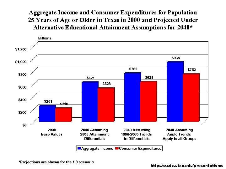 Aggregate Income and Consumer Expenditures for Population 25 Years of Age or Older in