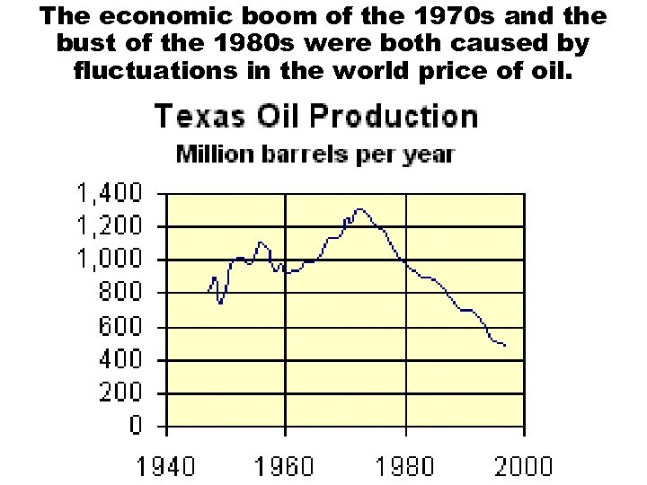 The economic boom of the 1970 s and the bust of the 1980 s