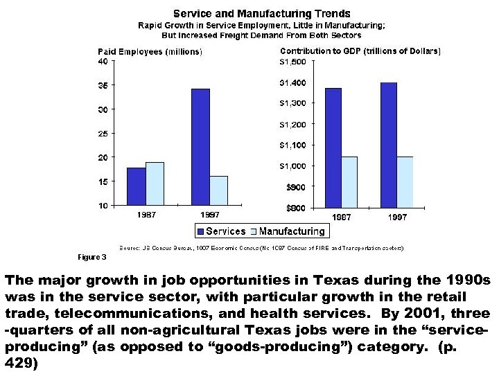 The major growth in job opportunities in Texas during the 1990 s was in