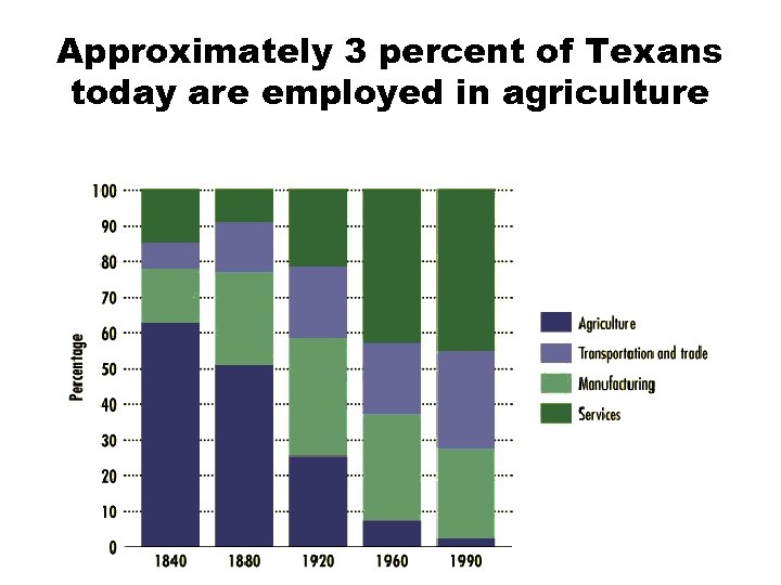 Approximately 3 percent of Texans today are employed in agriculture