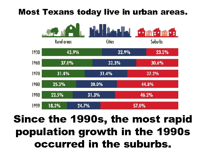 Most Texans today live in urban areas. Since the 1990 s, the most rapid