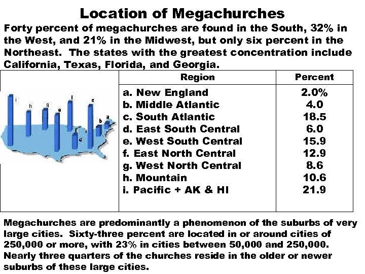 Location of Megachurches Forty percent of megachurches are found in the South, 32% in