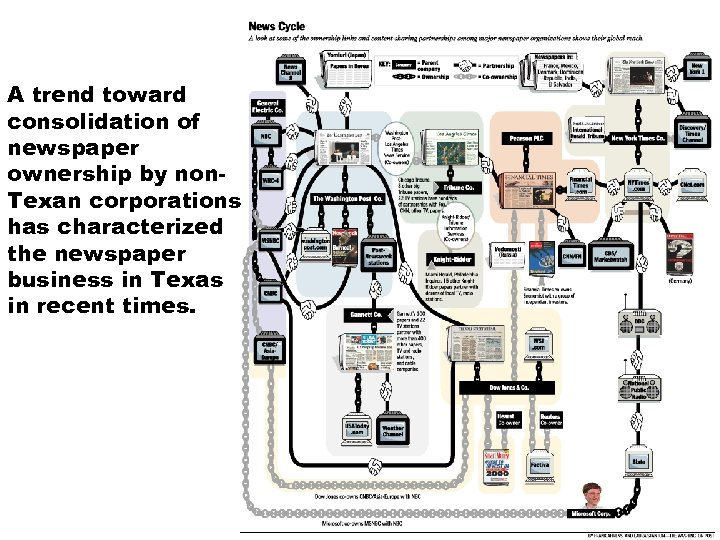 A trend toward consolidation of newspaper ownership by non. Texan corporations has characterized the