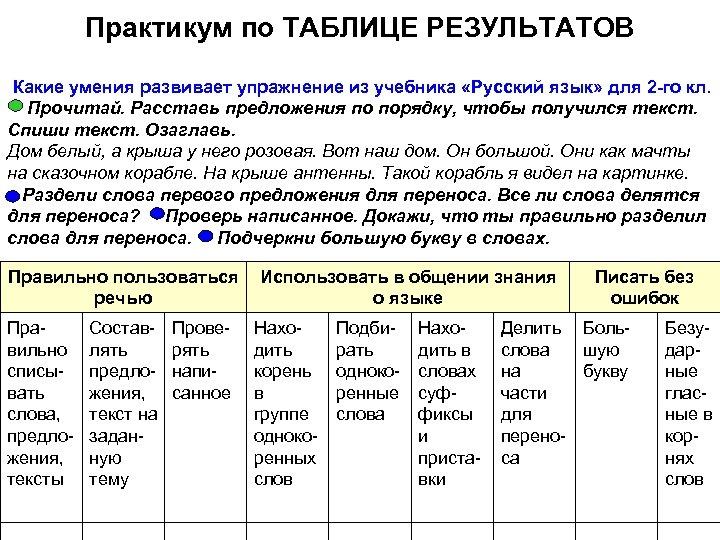 Практикум по ТАБЛИЦЕ РЕЗУЛЬТАТОВ Какие умения развивает упражнение из учебника «Русский язык» для 2