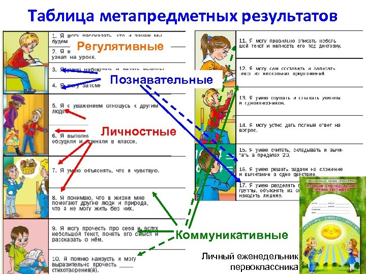 Таблица метапредметных результатов Регулятивные Познавательные Личностные Коммуникативные Личный еженедельник первоклассника