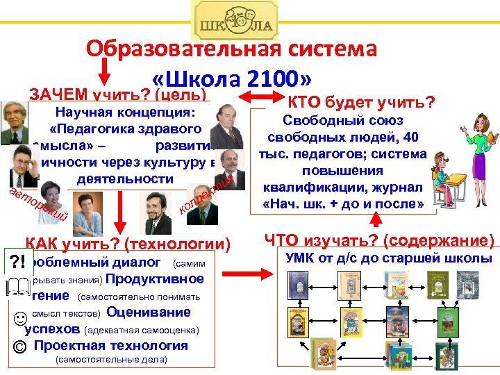 Образовательная система «Школа 2100» ЗАЧЕМ учить? (цель) ав Научная концепция: «Педагогика здравого смысла» –