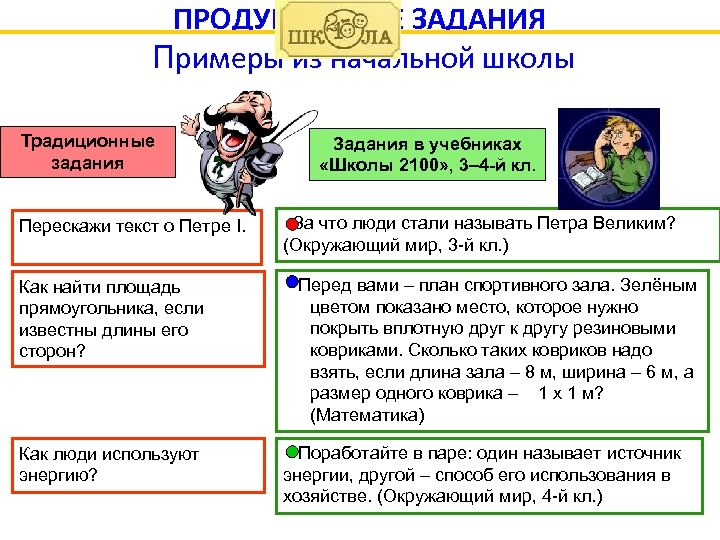 ПРОДУКТИВНЫЕ ЗАДАНИЯ Примеры из начальной школы Традиционные задания Задания в учебниках «Школы 2100» ,