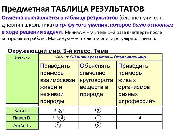 Предметная ТАБЛИЦА РЕЗУЛЬТАТОВ Отметка выставляется в таблицу результатов (блокнот учителя, дневник школьника) в графу