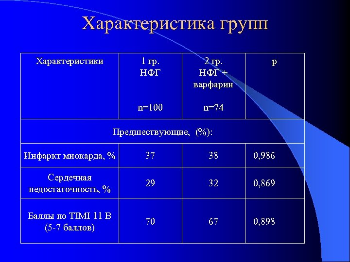 Характеристика групп Характеристики 1 гр. НФГ 2 гр. НФГ + варфарин n=100 р n=74