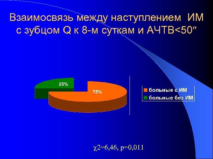 Взаимосвязь между наступлением ИМ с зубцом Q к 8 -м суткам и АЧТВ<50 2=6,
