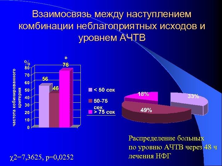 Взаимосвязь между наступлением комбинации неблагоприятных исходов и уровнем АЧТВ % * 2=7, 3625, р=0,