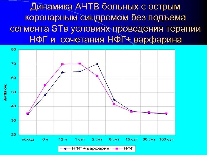 Динамика АЧТВ больных с острым коронарным синдромом без подъема сегмента STв условиях проведения терапии